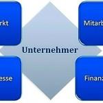 Unternehmer Aufgabenfelder
