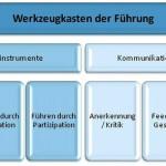 Werkzeugkasten der Führungsinstrumente