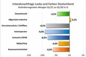 Inlandsnachfrage_L&F_Deutschland_Q1-2021.jpg