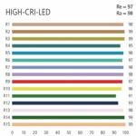 Farbwiedergabe einer Standard LED